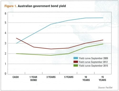 Australian government bond yield curves