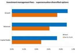 How super investment option fees vary