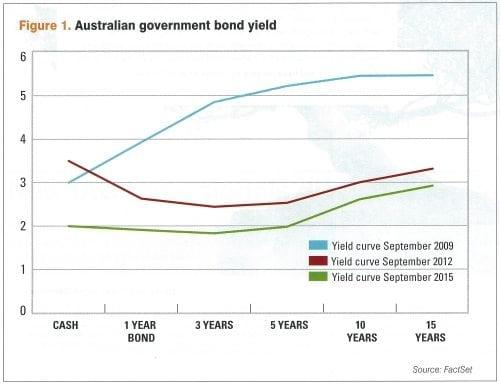 Australian government bond yield curves